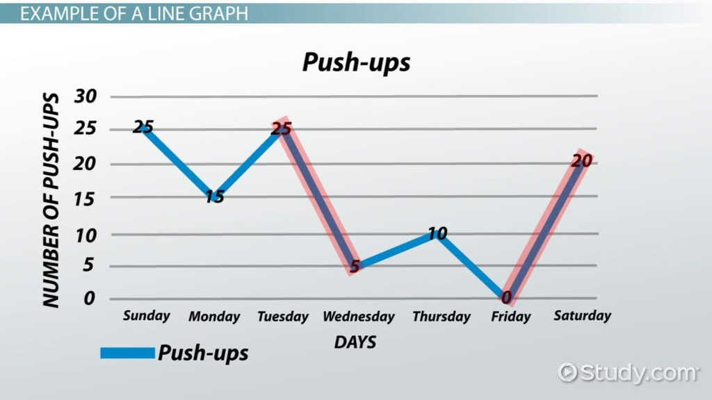 Graphing Worksheets High School What is A Line Graph Definition & Examples Video