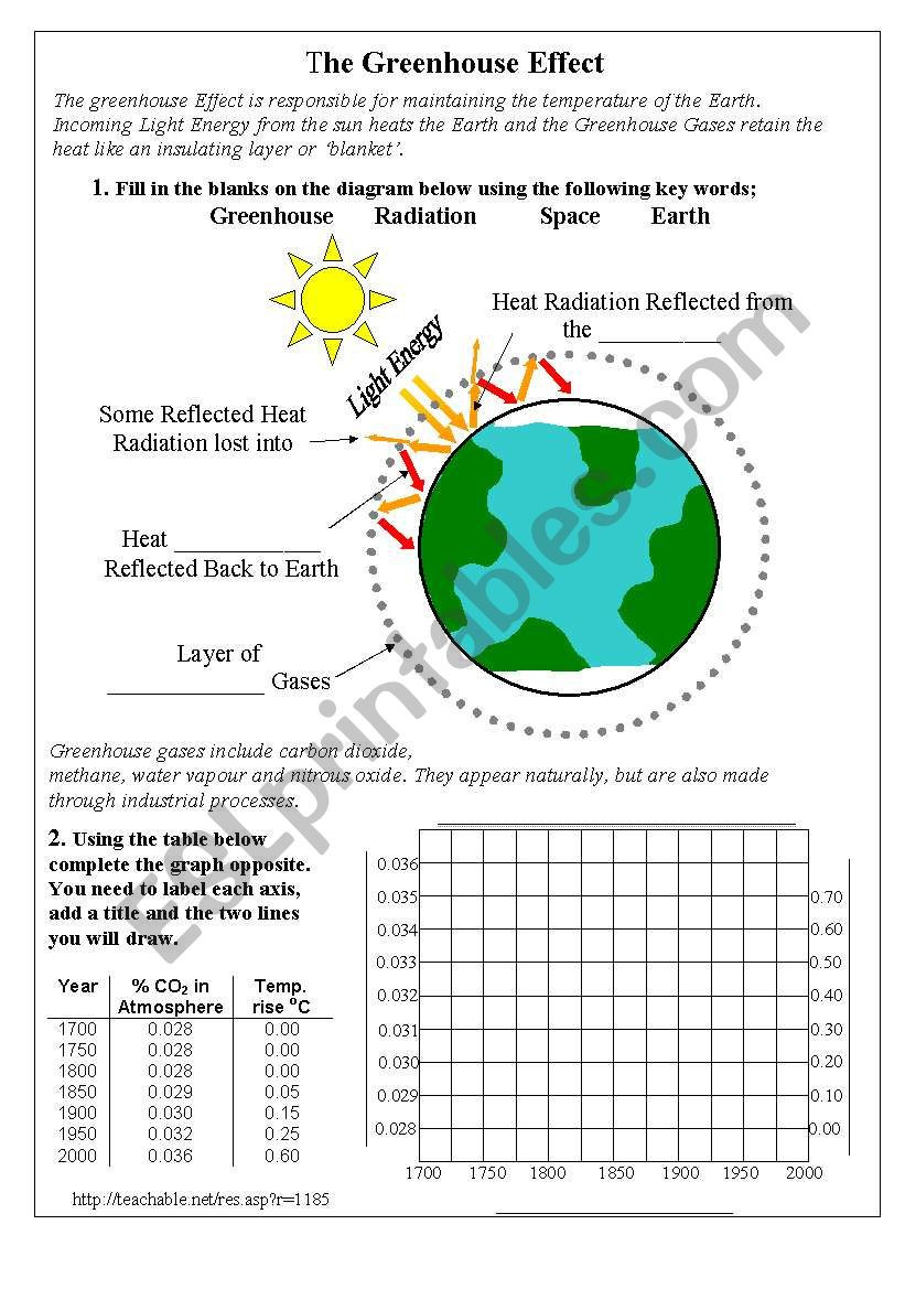 Greenhouse Effect Worksheet High School the Greenhouse Effect Worksheet Promotiontablecovers
