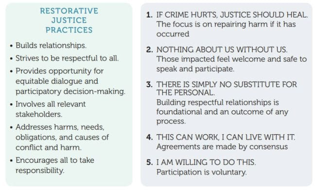 High School Criminal Justice Worksheets What Teachers Need to Know About Restorative Justice