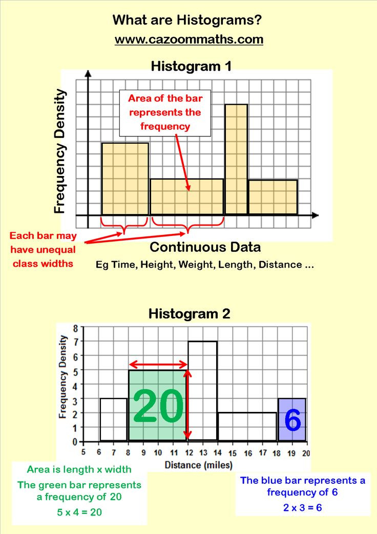 Histogram 6th Grade Worksheet Bar Graph Worksheets
