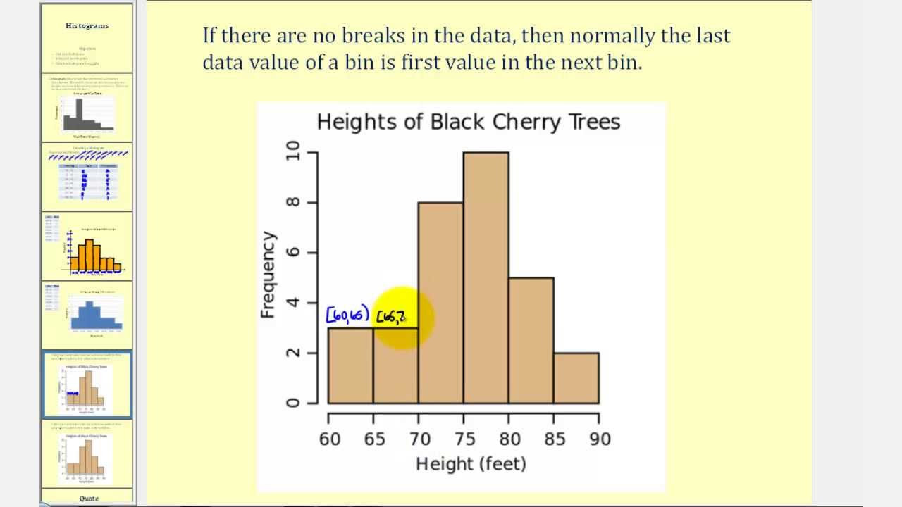 Histogram Worksheet High School Introduction to Histograms