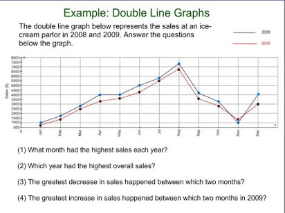 Line Plot Worksheets 6th Grade Double Line Graph Worksheets Free