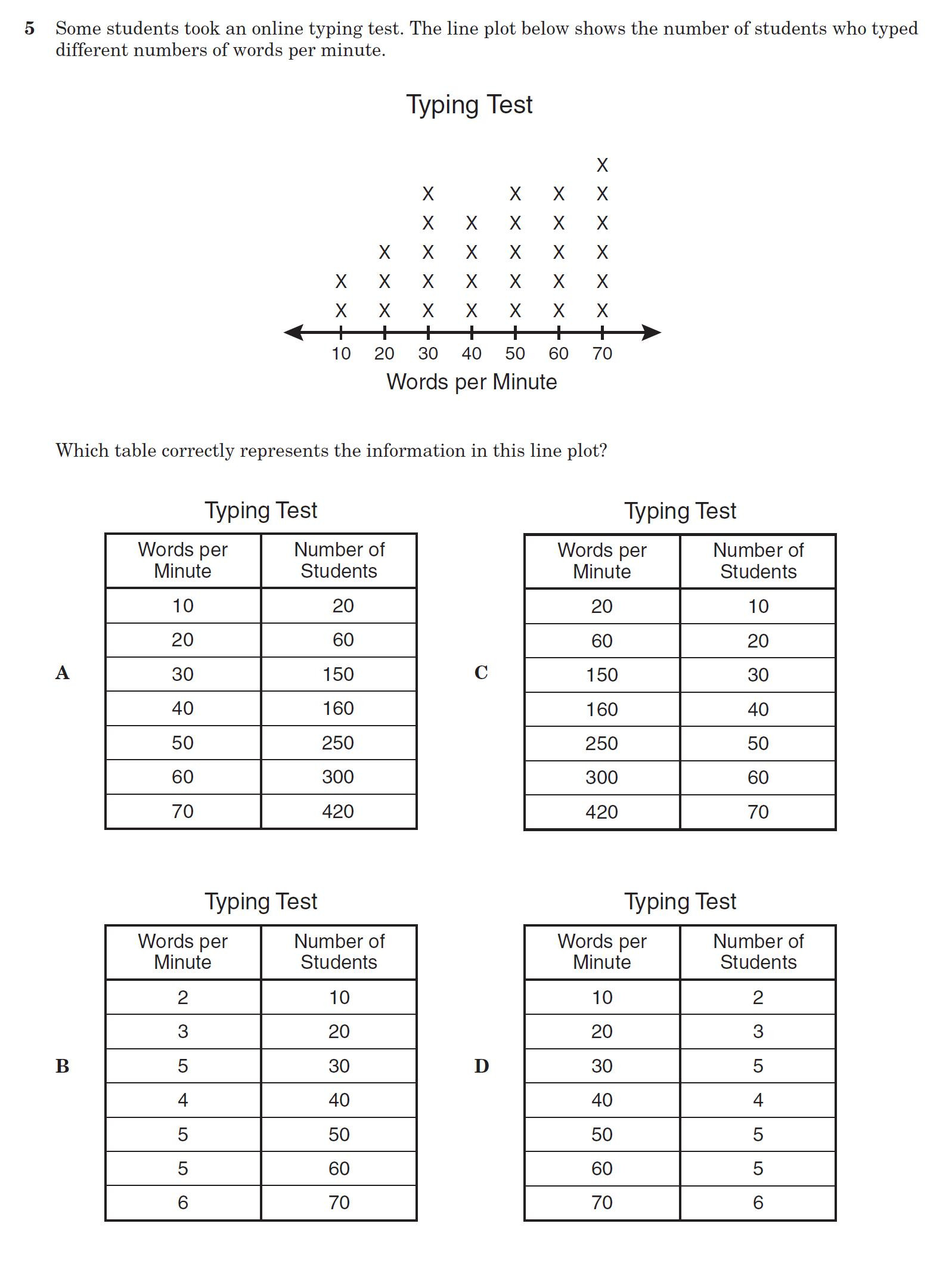 Line Plot Worksheets 6th Grade Mathinthemedian 6th Taks Review Sheets