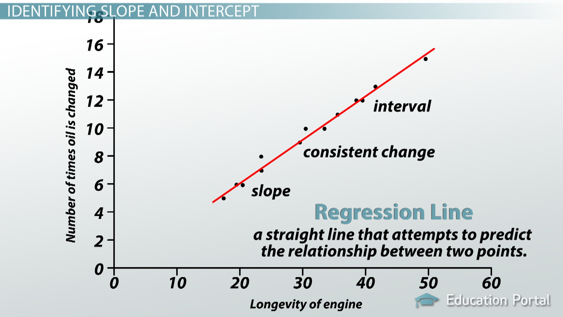 Linear Regression Worksheet High School Interpreting the Slope & Intercept Of A Linear Model Video