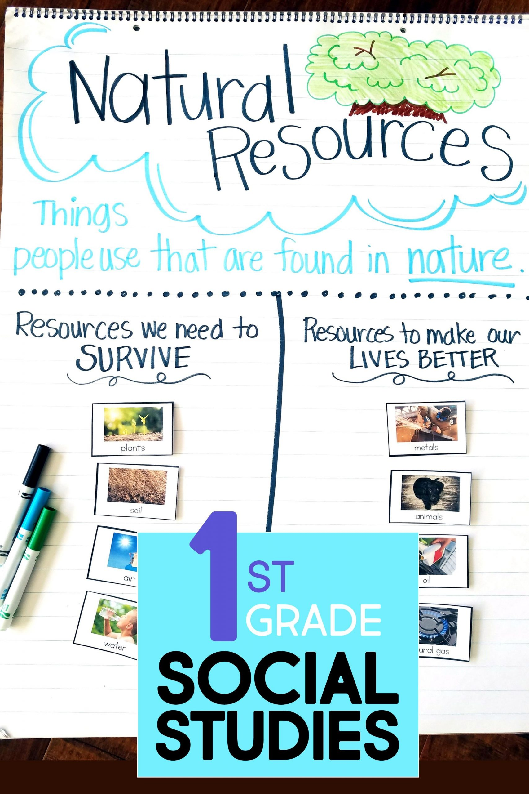 Natural Resources Worksheets 1st Grade Natural Resources for Kids