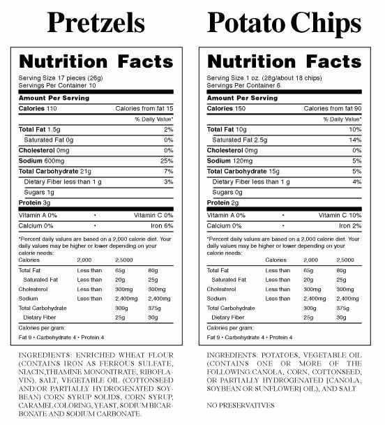 Nutrition Label Worksheet High School Blank Nutrition Label Worksheet