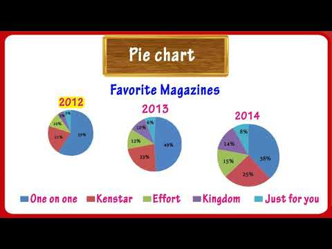 Pie Graph Worksheets High School Graphs Pie Chart Math Grade 4 5 Tutway