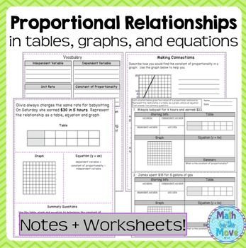 Proportional Reasoning Worksheets 7th Grade Proportional Relationships Tables Graphs Equations