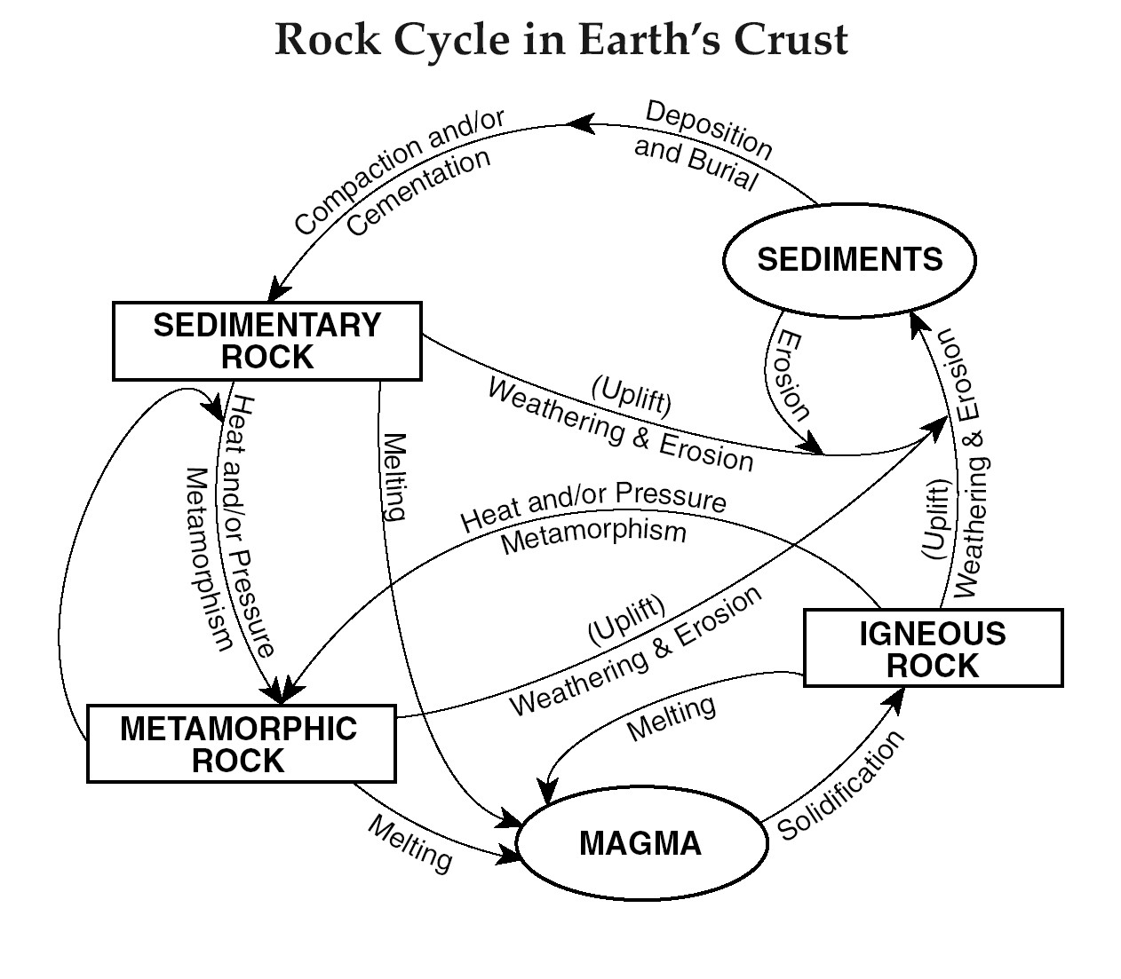 Rock Cycle Worksheet 4th Grade Metamorphic Rocks Worksheet
