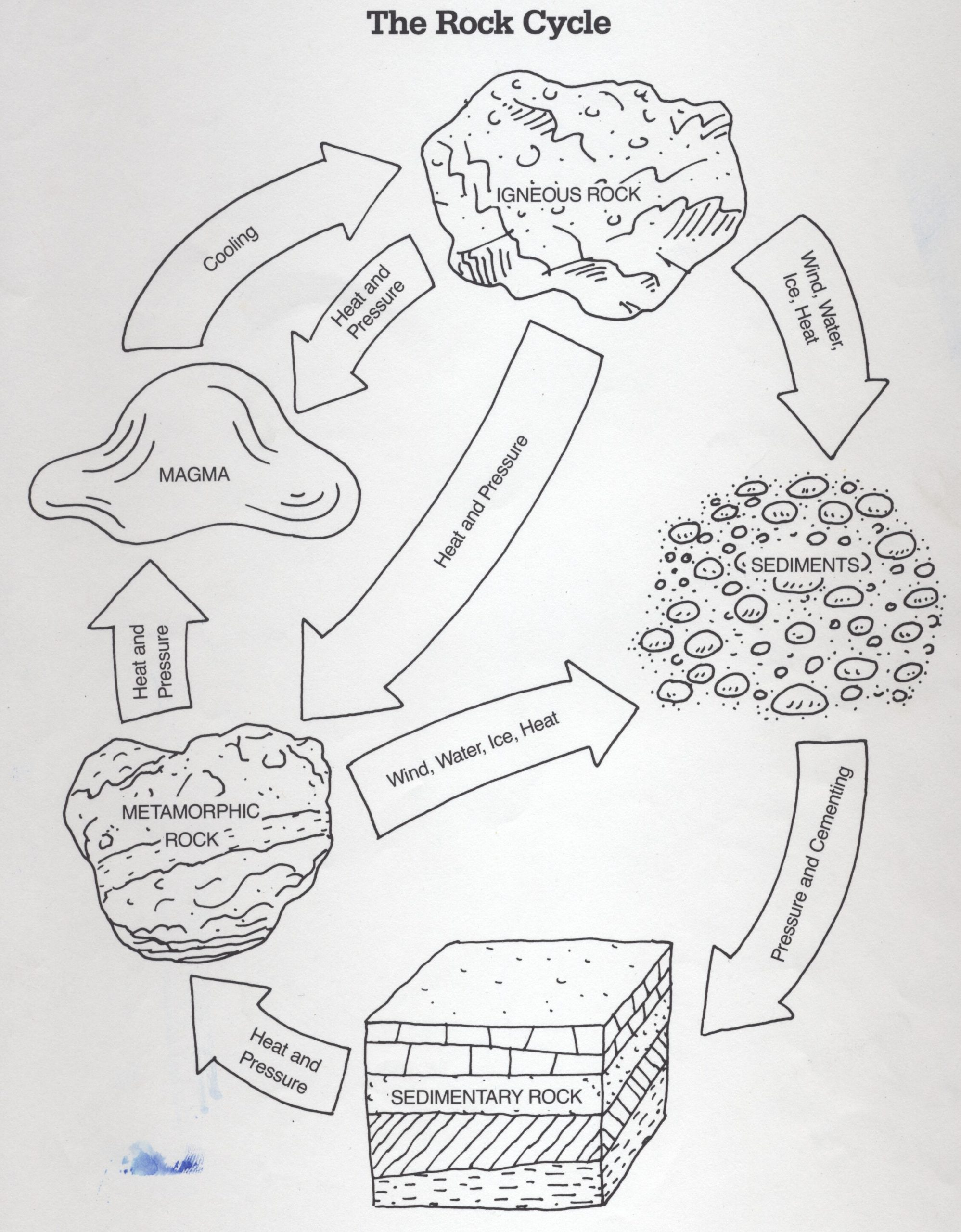 Rock Cycle Worksheet High School Diagram the Rock Cycle Worksheet
