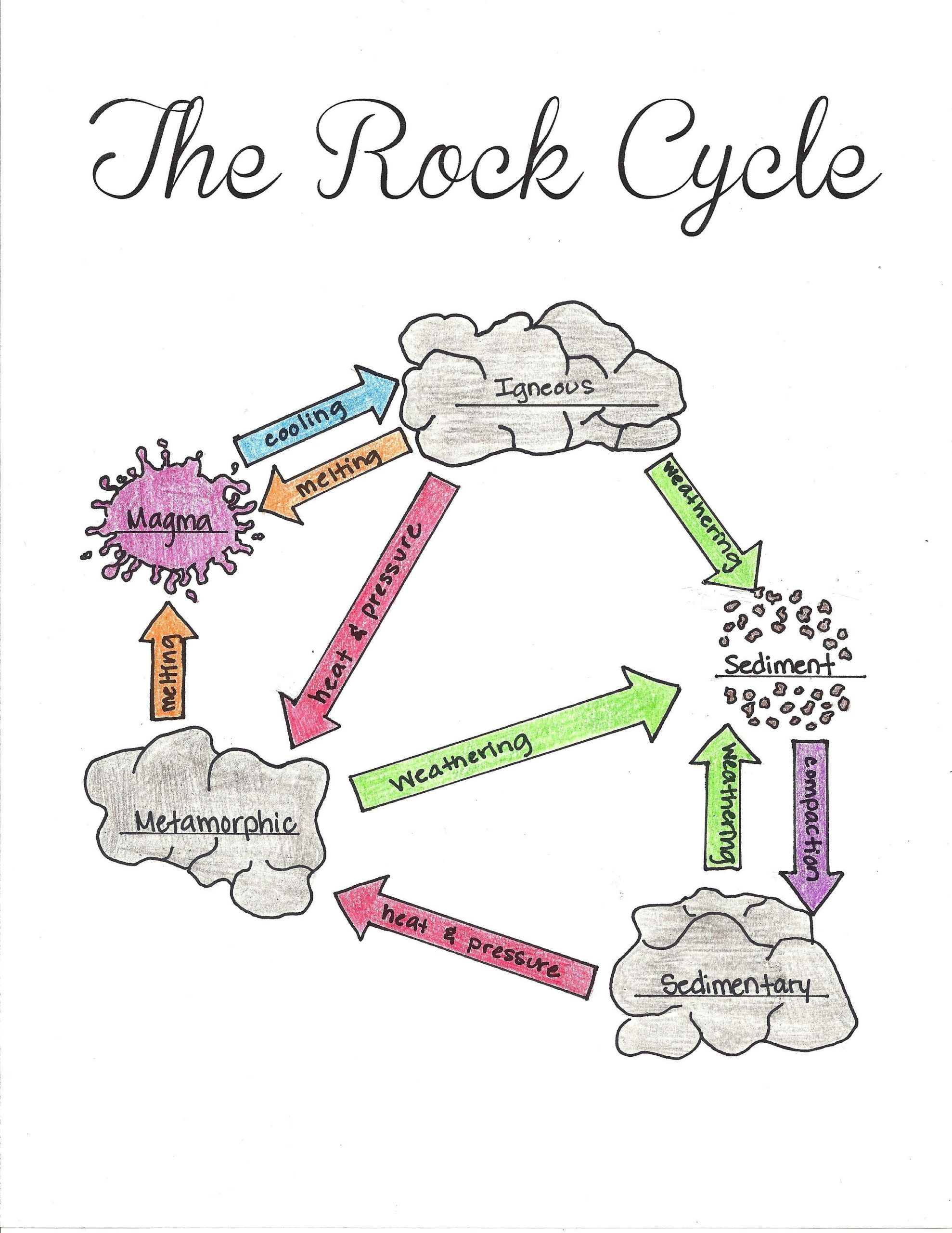 Rock Cycle Worksheet High School Free Printable the Rock Cycle Diagram Fill In Blank