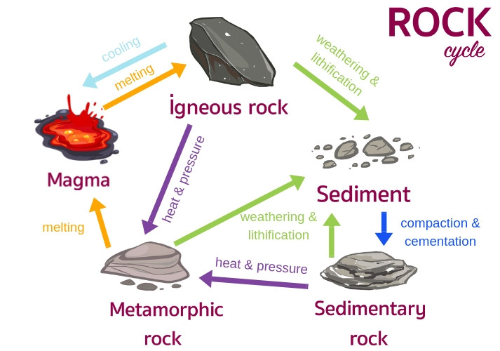 Rock Cycle Worksheet High School Geology Rocks the Rock Cycle Educational Resources K12