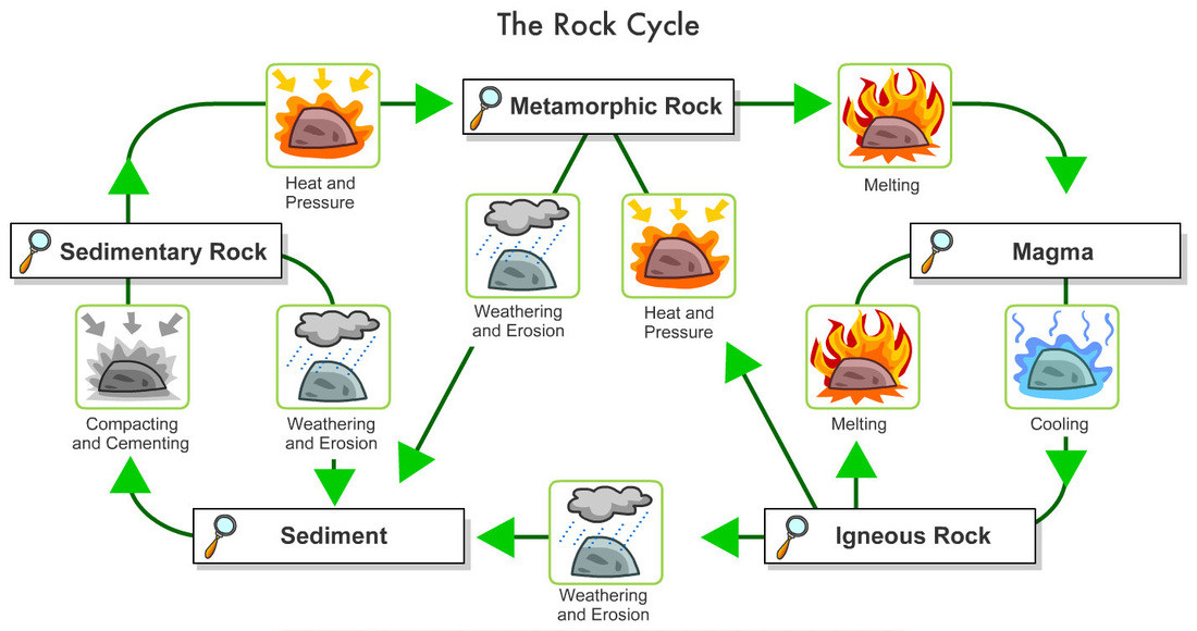 Rock Cycle Worksheet High School Igneous Rock Wel E to My Site ♥