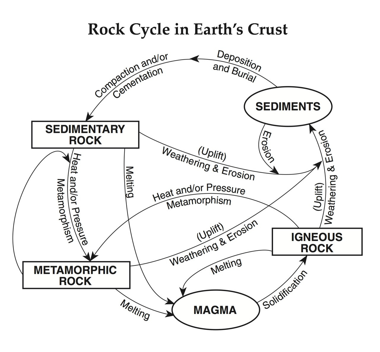 Rock Cycle Worksheet High School Regents Earth Science at Hommocks Middle School Rocks and
