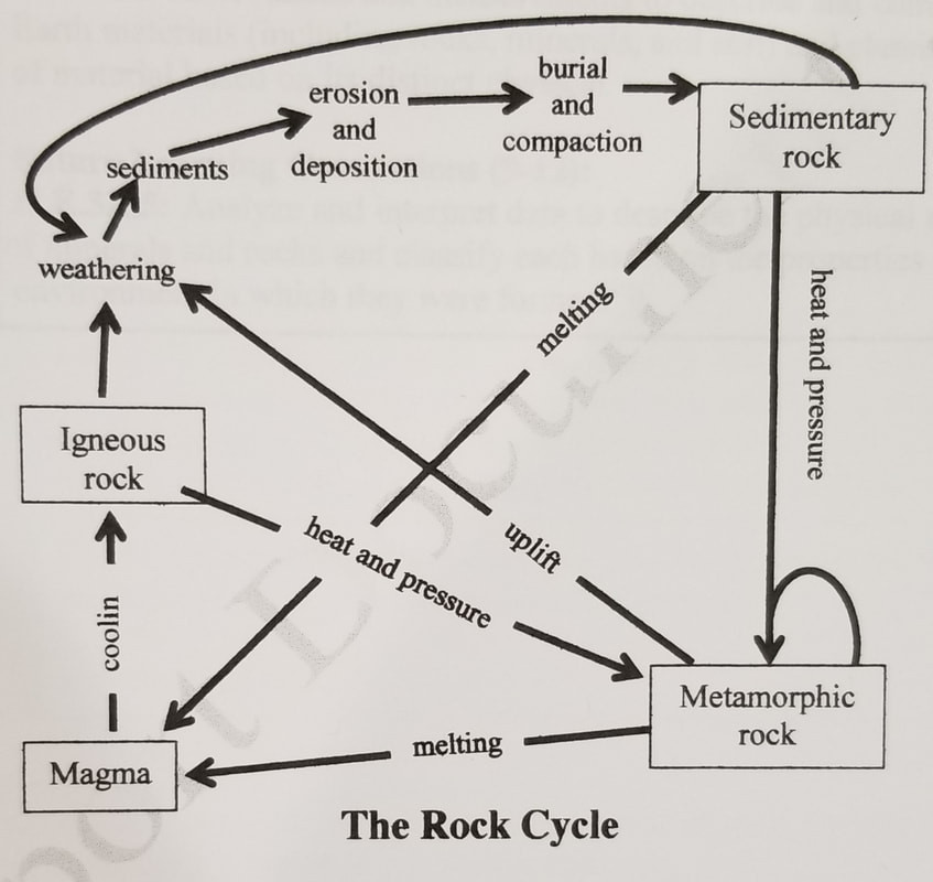 Rock Cycle Worksheet High School Rock Cycle 8th Grade Science
