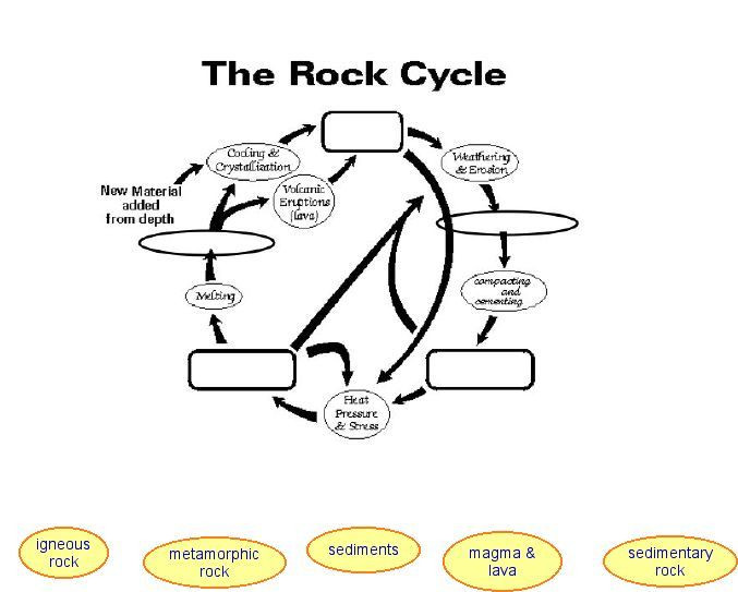 Rock Cycle Worksheet High School Rock Cycle Lessons Tes Teach