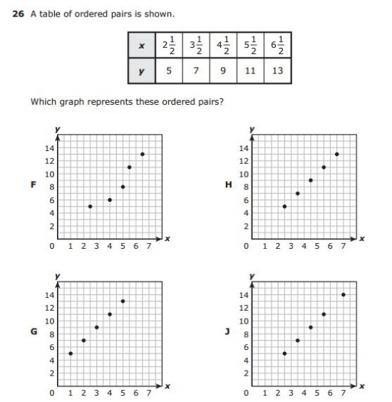 Scatter Plot Worksheet 5th Grade Free Printable Staar Practice Tests 5th Grade Math and