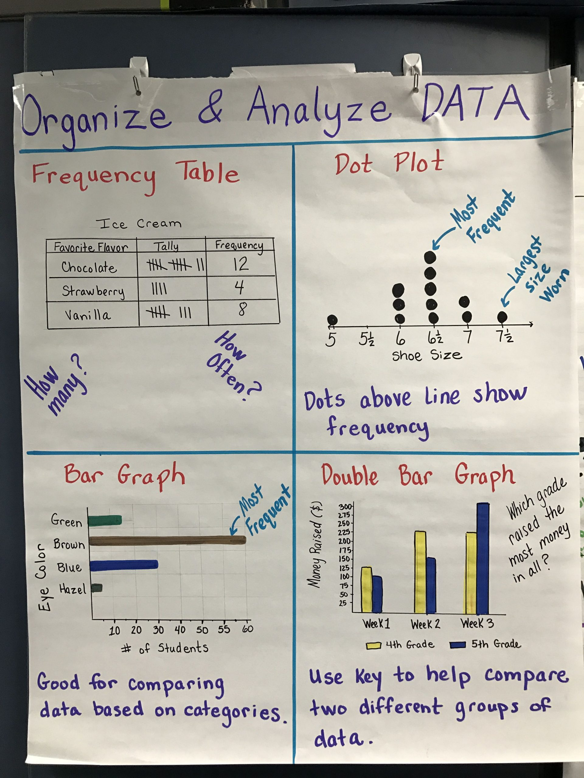 Scatter Plot Worksheet 5th Grade Graphing Frequency
