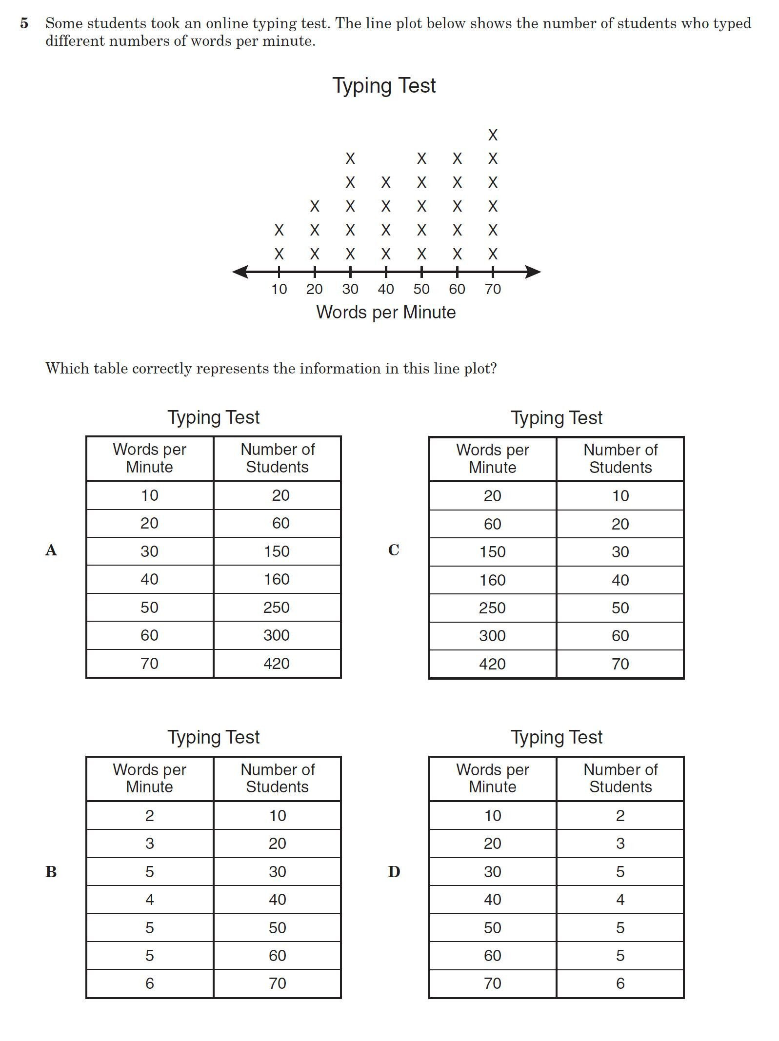 Scatter Plot Worksheets 5th Grade Line Plot Worksheet 5th Grade Line Plot with Fractions