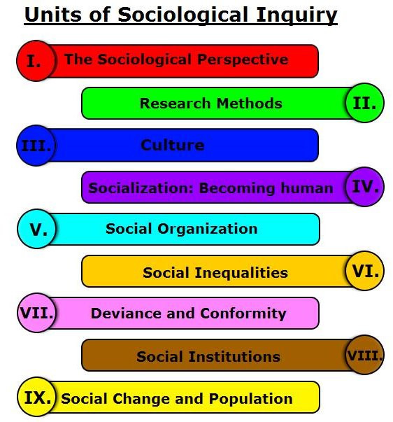 Sociology Worksheets High School An Introduction to sociology