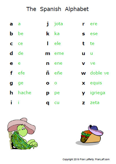Spanish Alphabet Practice Worksheet Spanish Alphabet – Franlaff