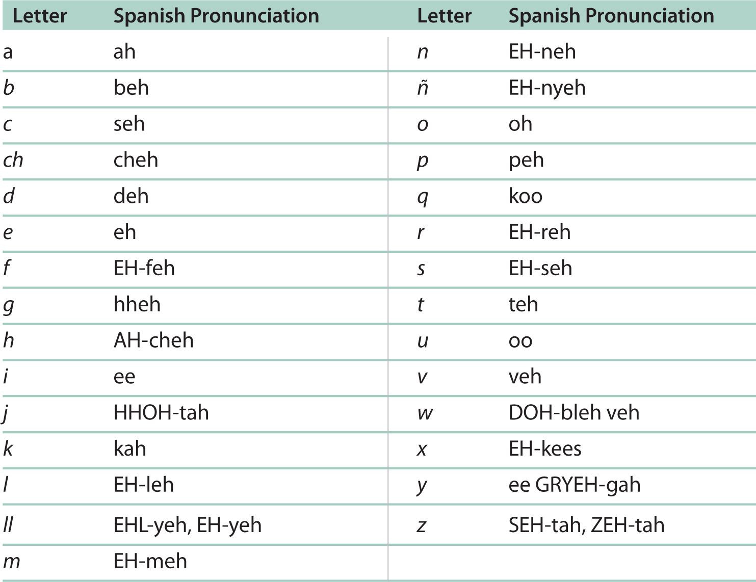 Spanish Alphabet Pronunciation Worksheet Spanish Alphabet and Pronunciation