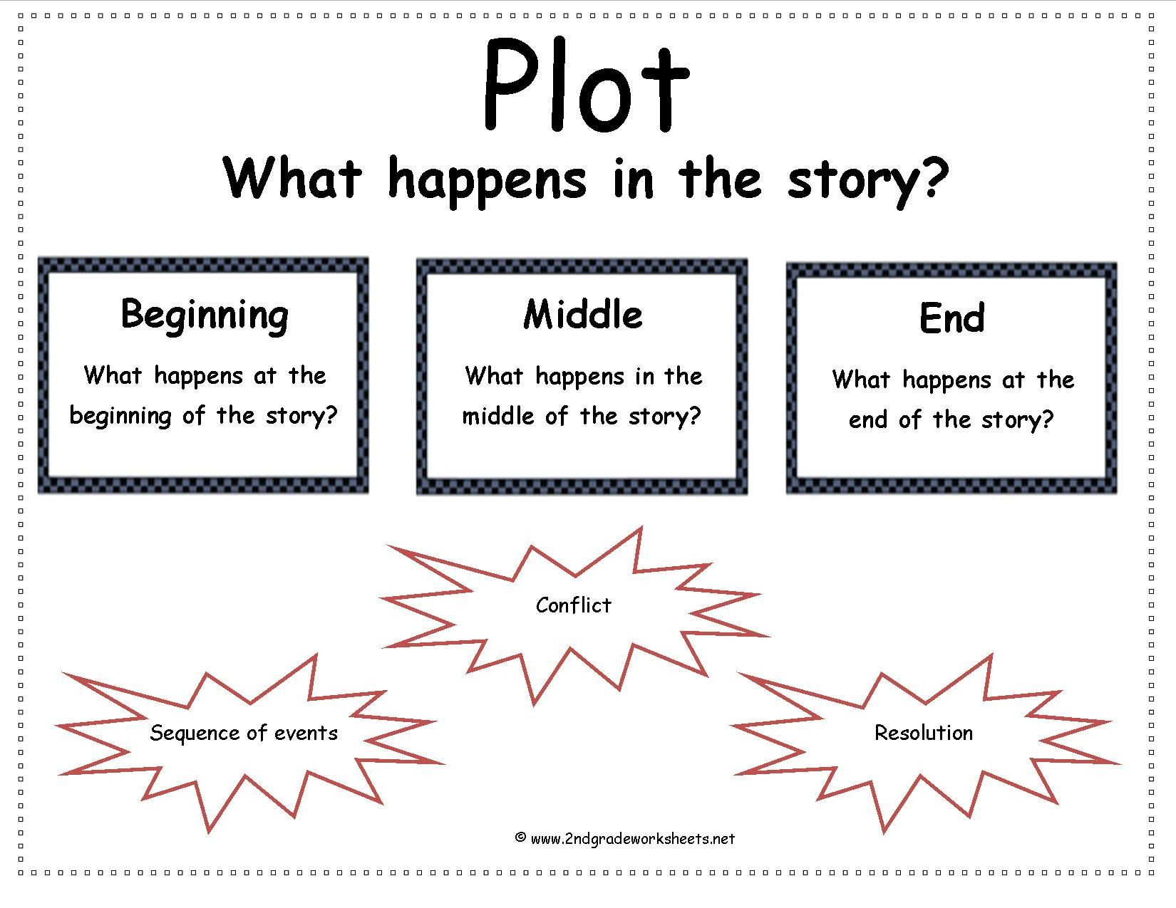 Story Elements Worksheet 3rd Grade Story Elements Worksheets 2nd Grade Davezan