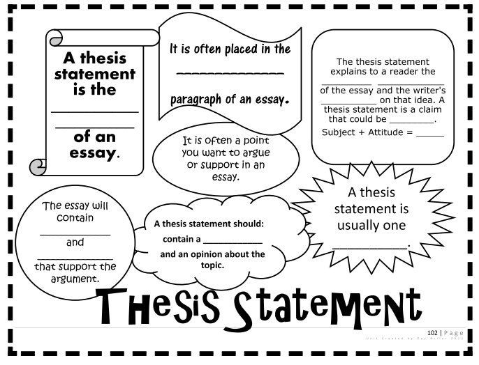 Thesis Statement Worksheet High School Writing A thesis Statement Worksheet Middle School Writing