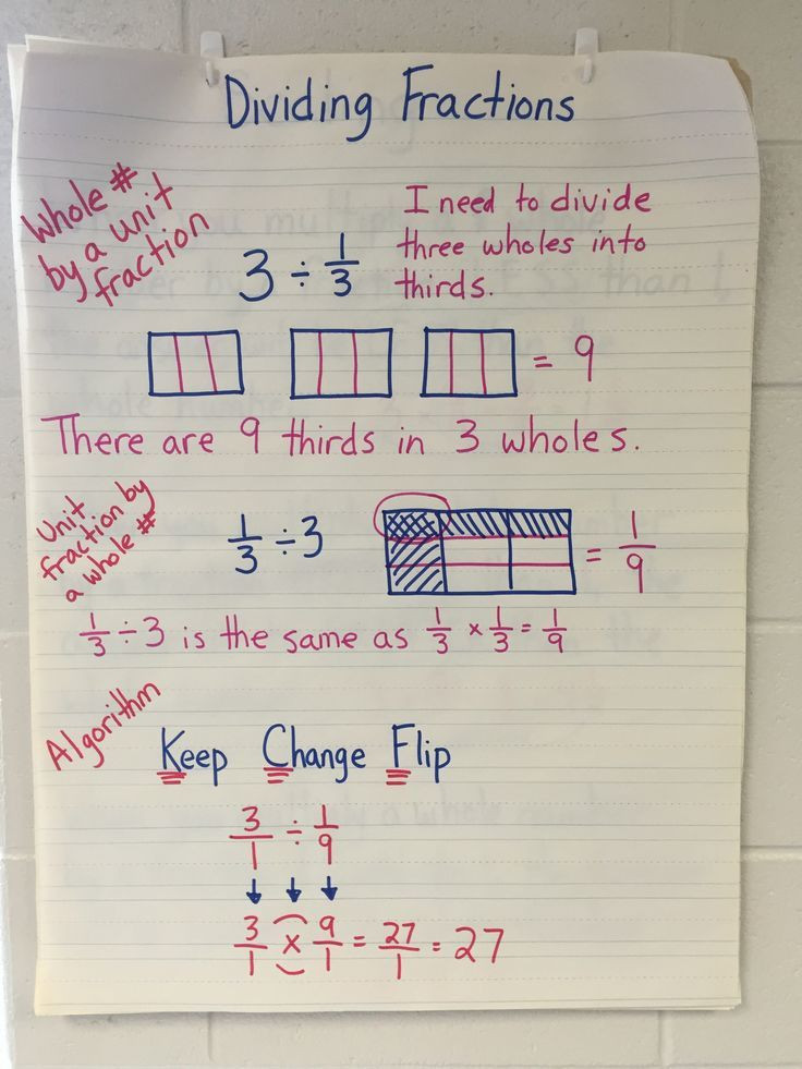 Unit Fractions Worksheet 5th Grade Divide Unit Fractions and whole Numbers Bundle