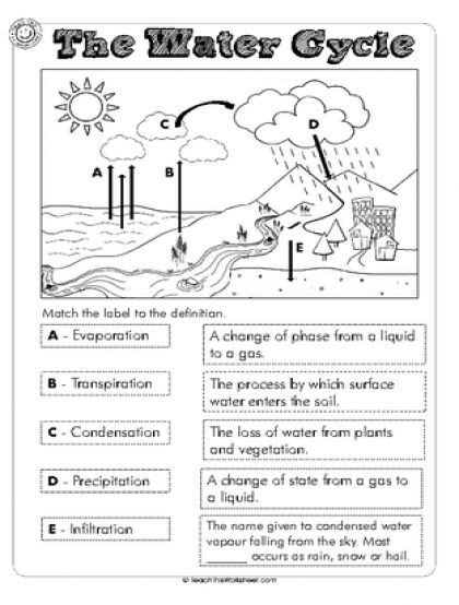 Water Cycle 4th Grade Worksheets Water Cycle Lessons Tes Teach