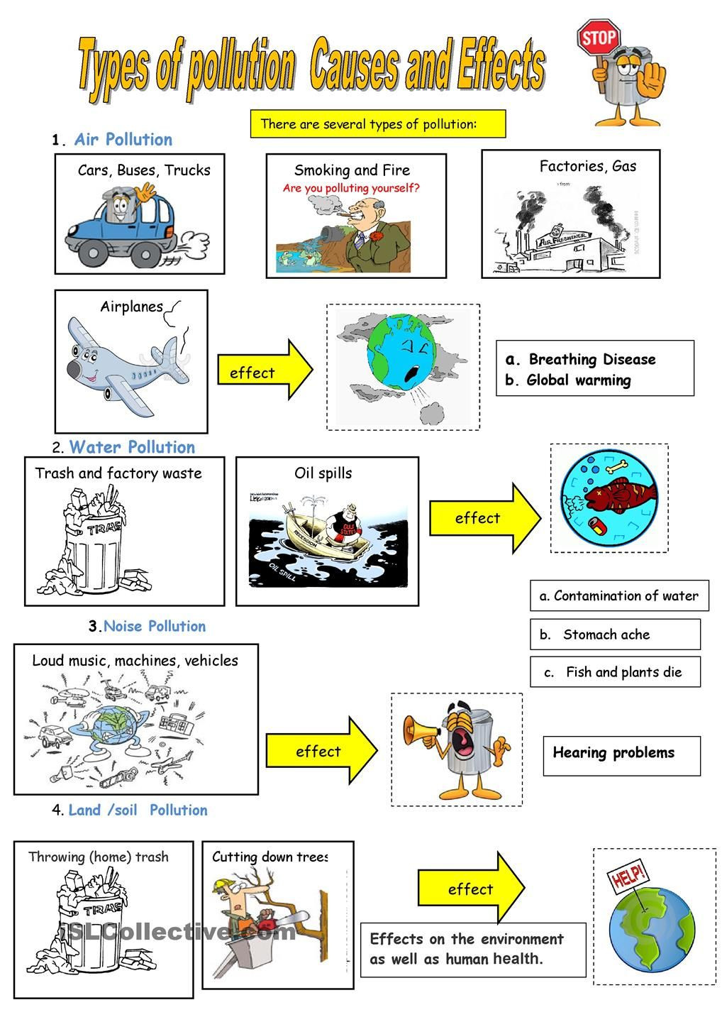 Water Pollution Worksheets High School Types Of Pollution
