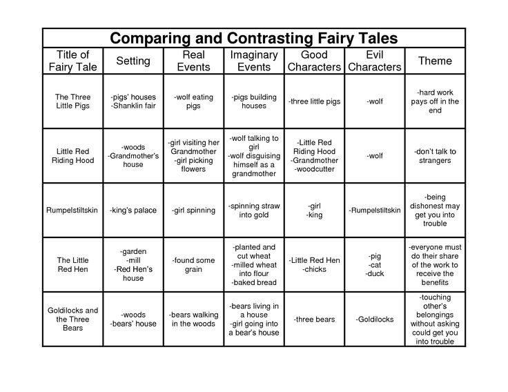 Writing A Fairy Tale Worksheet Fairy Tale Worksheets Google Search